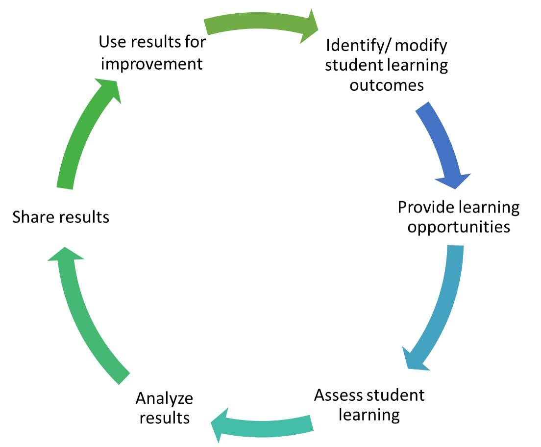 Identify/modify student learning outcomes, provide learning opportunities, assess student learning, analyze results, share results, use results for improvement