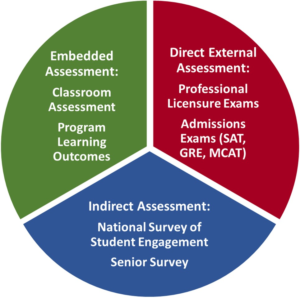 assessment and learning learning assessment of Prevents them meeting learners' needs the purpose of this publication is to help  teachers develop assessment for learning strategies to : p improve classroom.