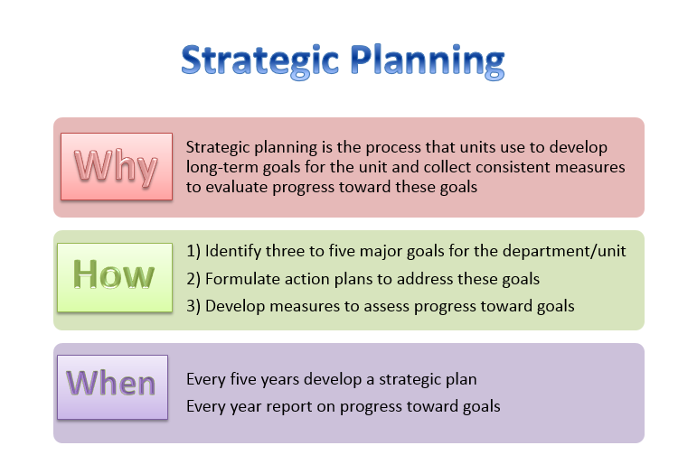 Strategic Planning And Evaluation Academic Affairs