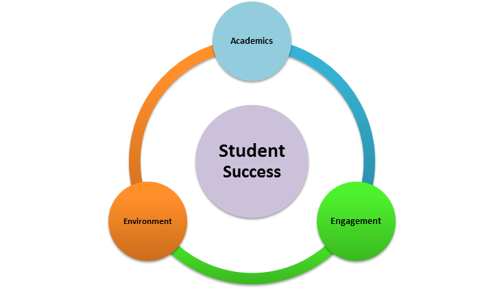 academic success questions Website provide academic journals, projects, career guidance for academic excellence job interview questions, placement preparation test for job seekers education portal for academic success, job interview questions.